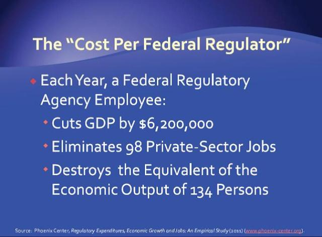 Cost per federal regulator