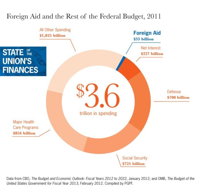 federal budget pie 2012