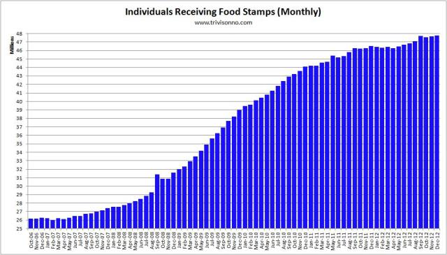 Food-Stamps-Monthly March 2013