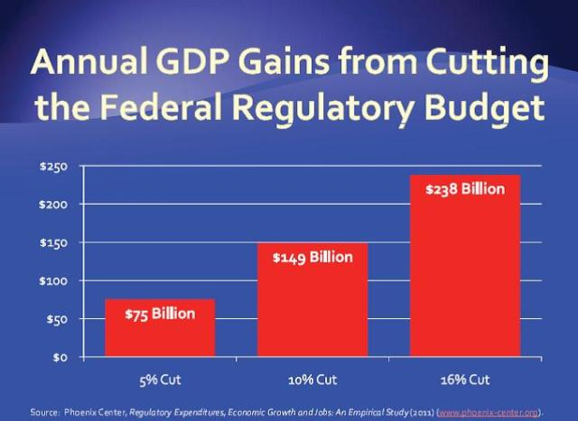 GDP Gains from cutting budget