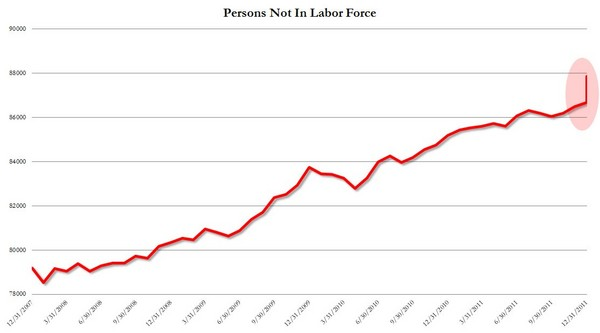 Persons not in labor force.