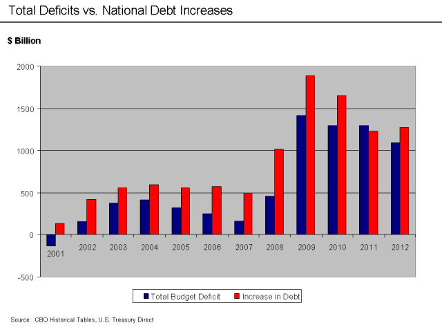 U.S._Total_Deficits_vs._National_Debt_Increases_2001-2010
