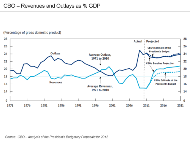 800px-CBO_-_Revenues_and_Outlays_as_percent_GDP