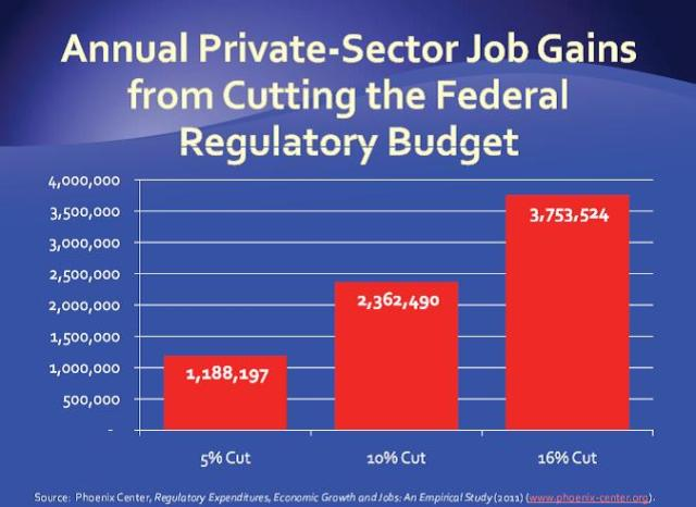 Private sector job gains by cutting federal budget