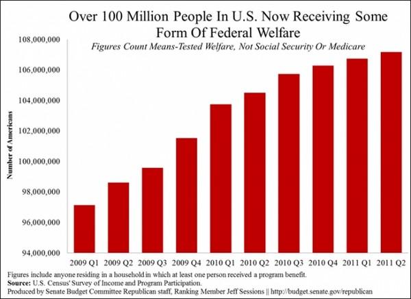 Receiving Welfare