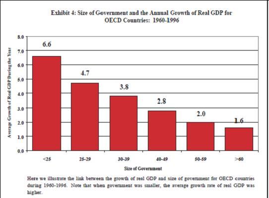 size of gov vs economic growth
