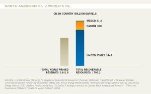 North-American-Oil-v-World