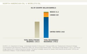 North-American-Oil-v-World