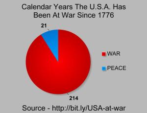 Years US has been at war
