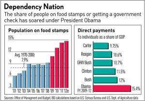 Dependency Nation