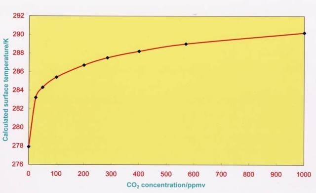 CO2 vs Temp