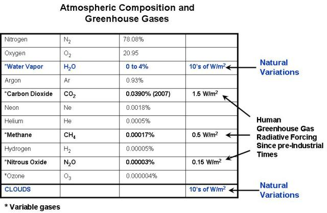 Atmospheric Composition and Greenhouse Gases