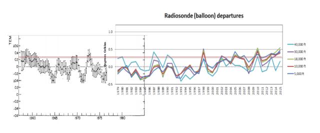 NOAA Temp data