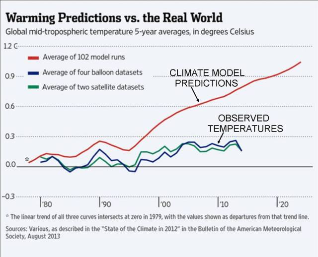Climate Models vs reality