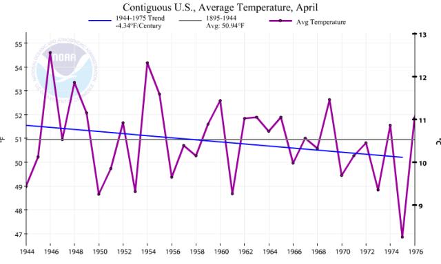 NOAA avg temp 1944 to 1975