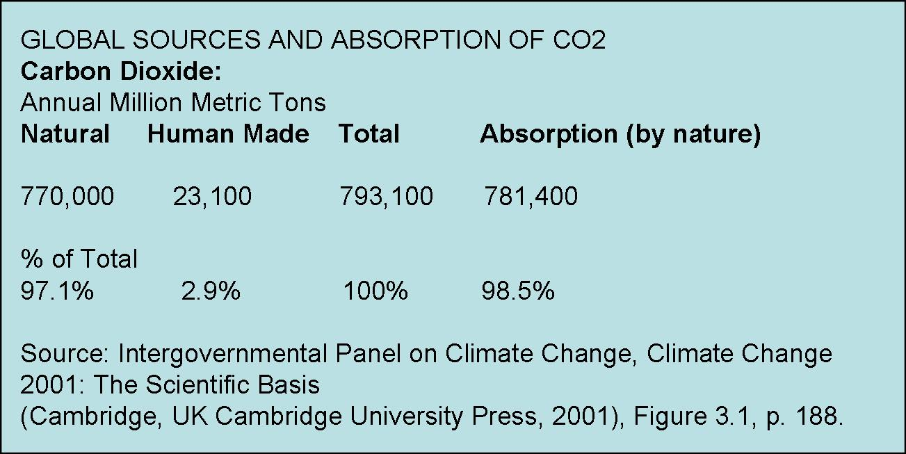 global-sources-and-absorption-of-co2