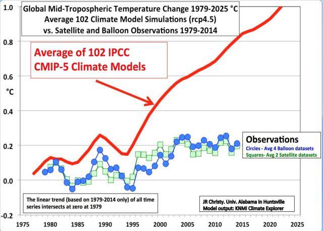 Climate models versus climate observations