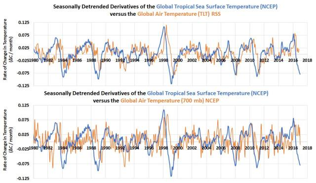 Detrended CO2 &Temperature