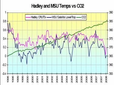 Hadley Temp vs CO2