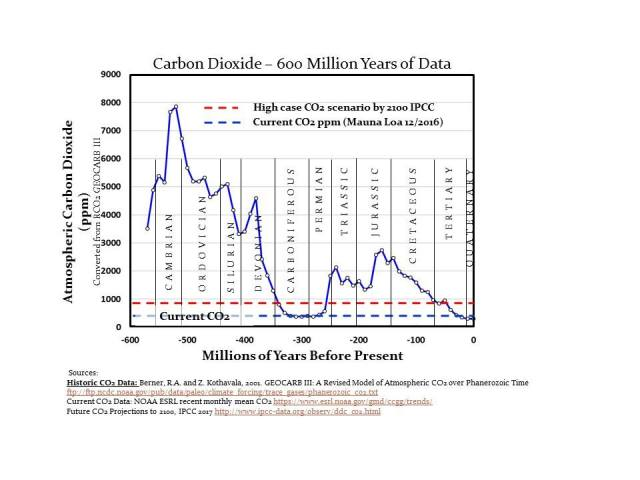 Carbon Dioxide 600 million years of data
