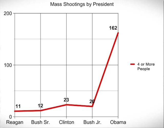 Mass shootings by President 1