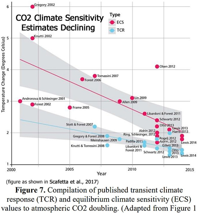 Climate-Sensitivity-Value-Estimates-Declining-Scafetta-2017