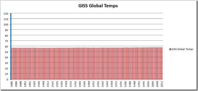 Global temp GISS