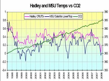 Hadley Temp vs CO2