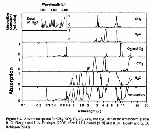 absorption-spectra-co2-h2o-climate_near_the_ground-geiger-2003-499px