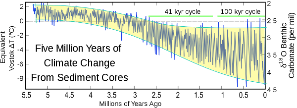 five_myr_climate_change_overlay