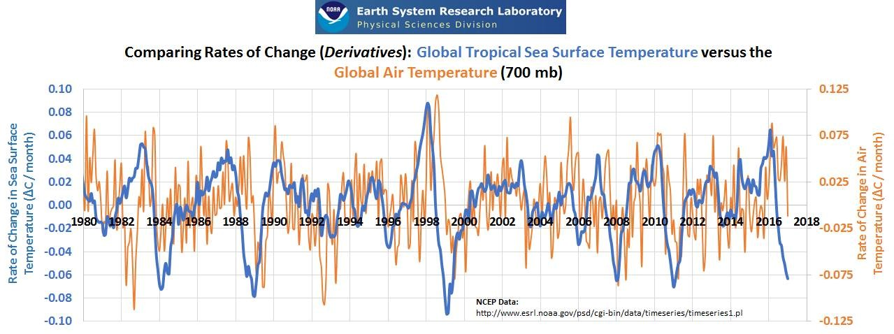 global sea surface temp vs air temp