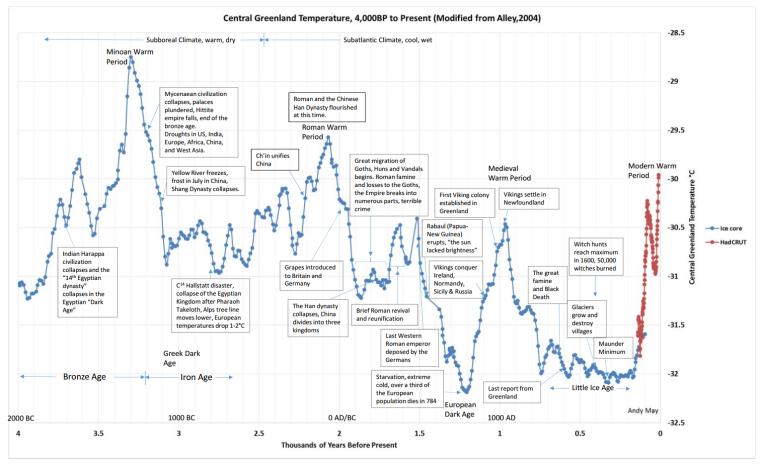 greenland ice core temp vs year-civilization