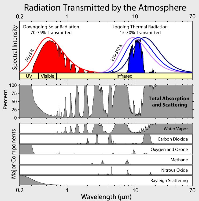 radiation_atmospheric_transmission