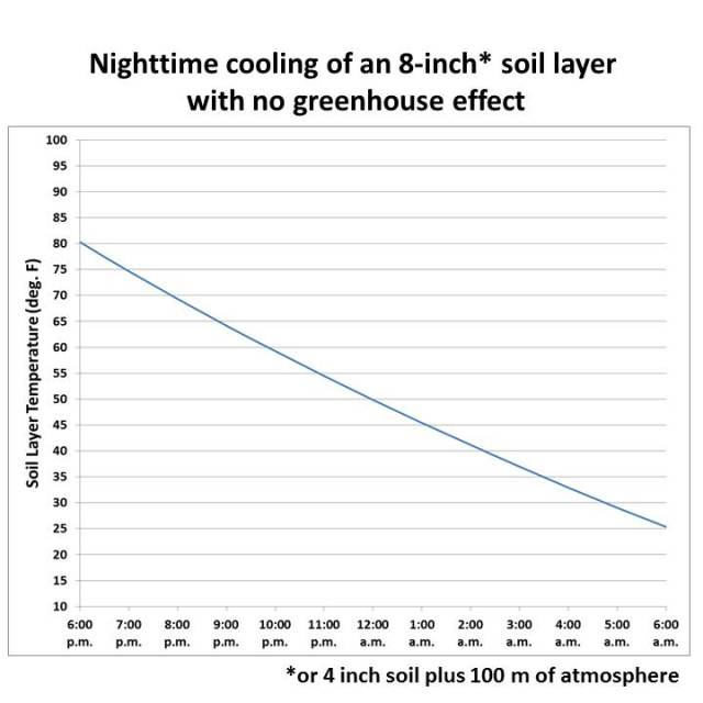 soil-cooling-model-no-ghe
