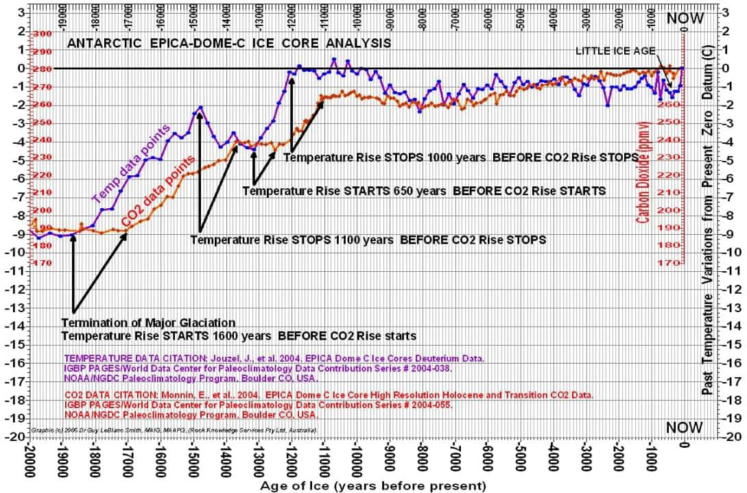 temp leads co2 graphic