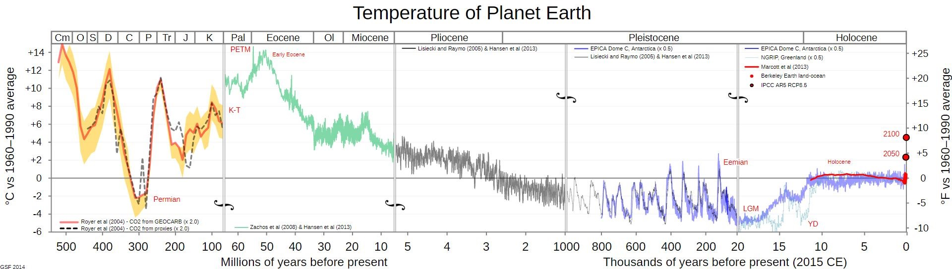 temperature of planet earth