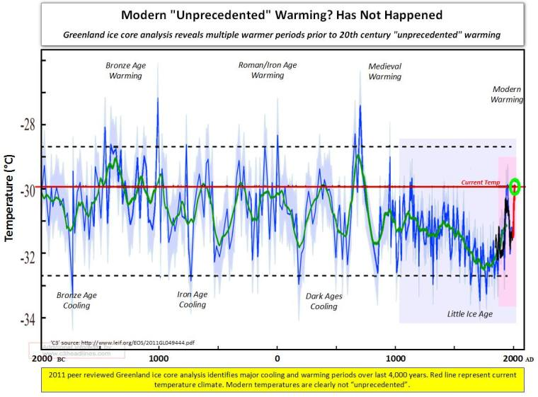 warming has not happened