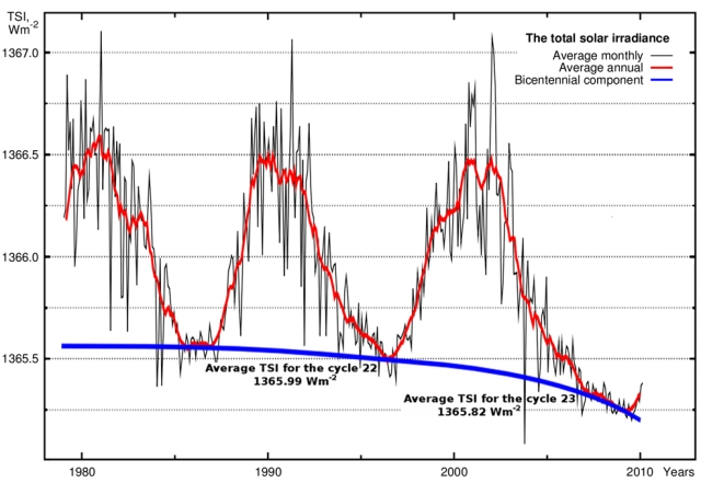 Climate Bicentenial component of Solar Irradiance