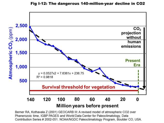 CO2decline_FB_SSoAGW_Wrightstone