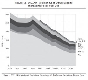 Fossil Fuel Impact on Environment