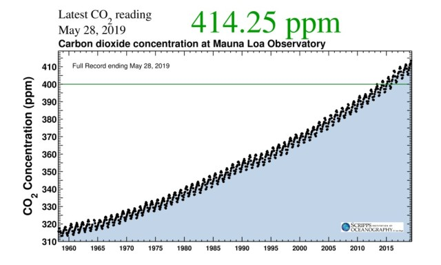 Keeling Curve_full_record