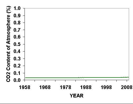 CO2 Chart by Dr Roy Spencer