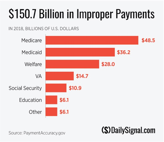 ImproperPayments